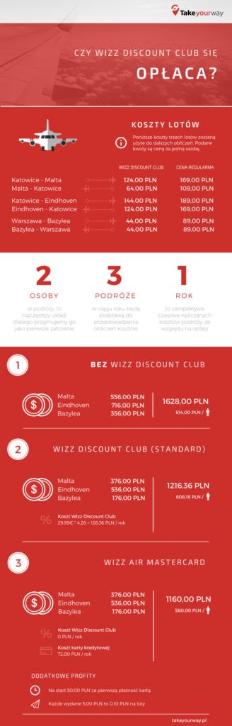 Wizz Discount Club - infografika